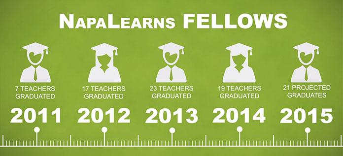 Napalearns Fellows