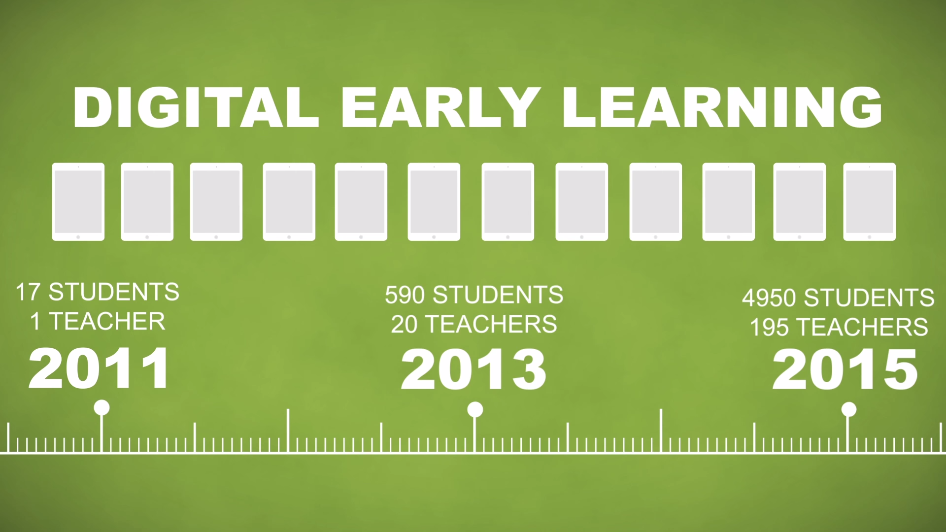 Digital Early Learning