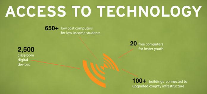 access-technology-banner